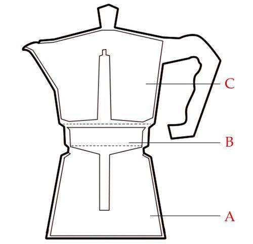 मोका कॉफी मशीन का उपयोग कैसे करें